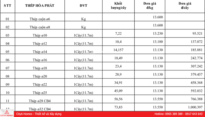 Bảng giá thép xây dựng Hòa Phát