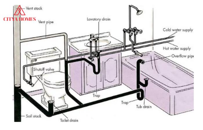 Các Hệ Thống Của Sơ đồ đường Nước Trong Nhà