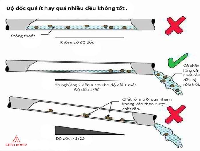 Độ Dốc đường ống Không Chính Xác